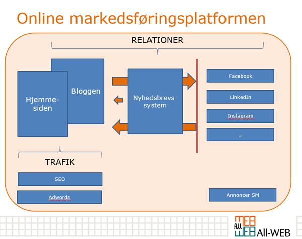 Online markedsføringsplatformen